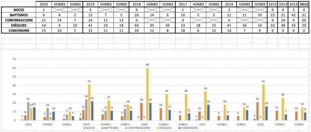 Estadística de serveis parroquials